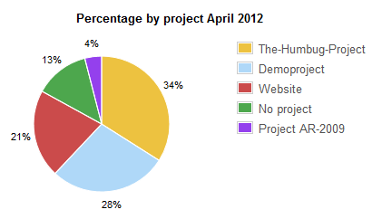 User statistics projects