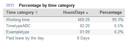 User statistics time category